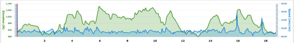My Garmin elevation chart (click to see more detail)