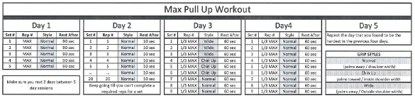 A workout plan for increasing pull-ups (click for more detail)