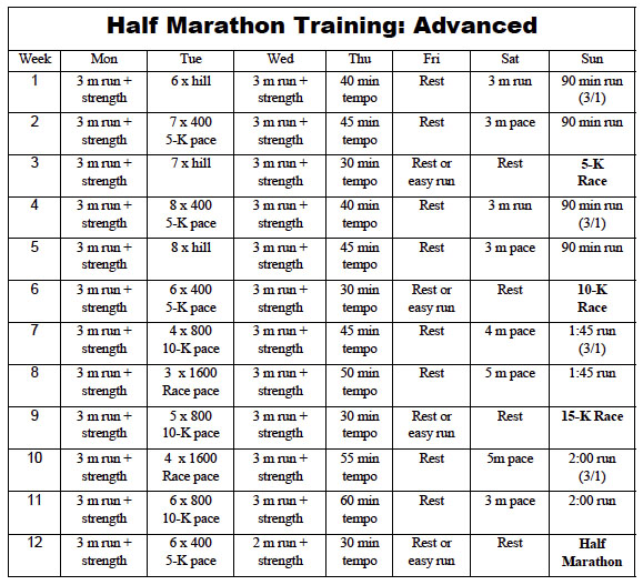 Hidgon's advanced half marathon training plan