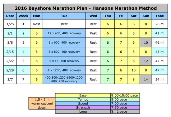 2016-03-13 - bayshore first 7 weeks