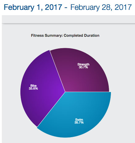 2017-02-12-february-workouts