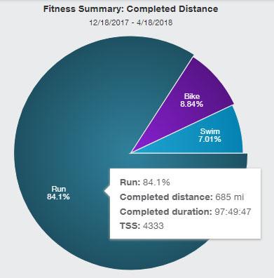 2018-04-19 training stats