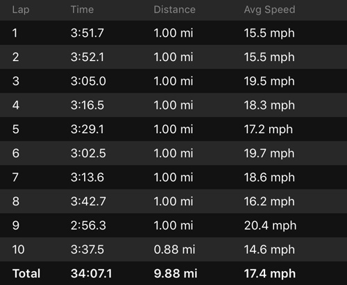 2018-08-04 - shermanator bike splits