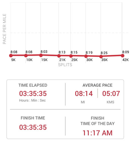 2019-10-13 - chicago marathon stats
