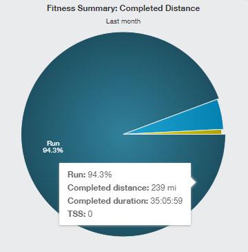 2020-03-02 - February mileage